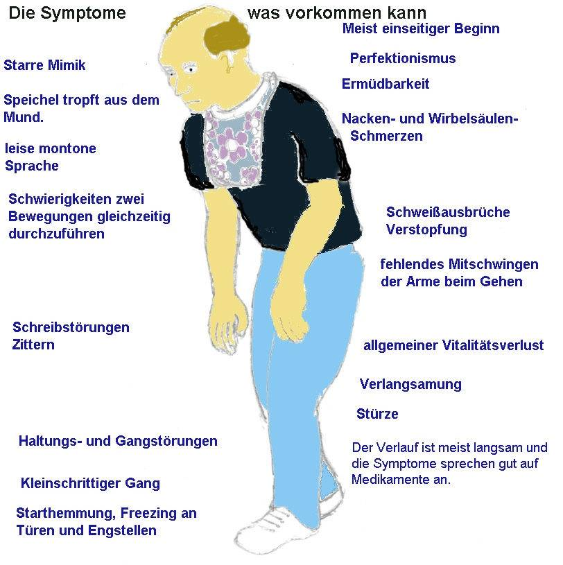 Parkinson Endstadium Symptome